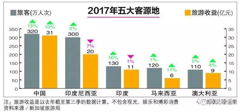 中国首超印尼成新加坡最大客源国
